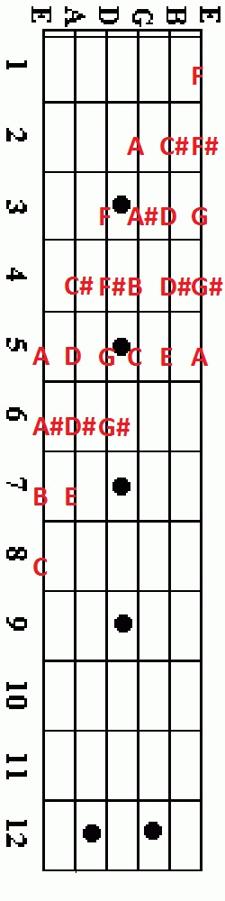 A condensed Chromatic scale