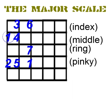 one octave maj scale chart
